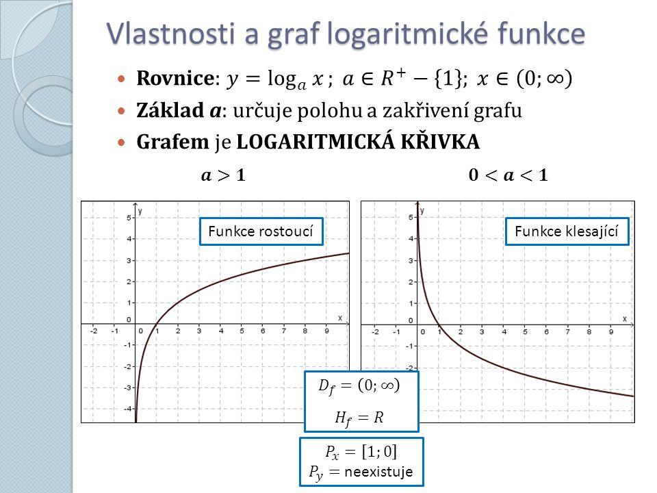 Vlastnosti a graf logaritmické funkce Funkce rostoucíFunkce klesající