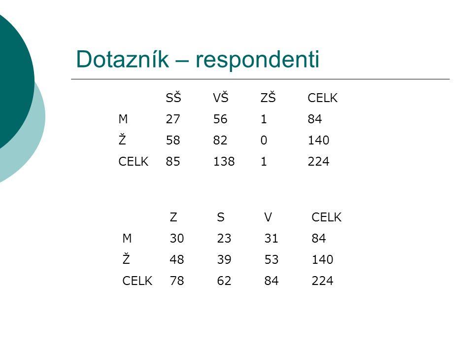 Dotazník – respondenti SŠVŠZŠCELK M2756184 Ž58820140 CELK851381224 ZSVCELK M30233184 Ž483953140 CELK786284224