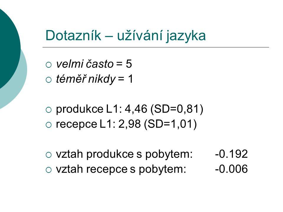  velmi často = 5  téměř nikdy = 1  produkce L1: 4,46 (SD=0,81)  recepce L1: 2,98 (SD=1,01)  vztah produkce s pobytem:-0.192  vztah recepce s pobytem: -0.006