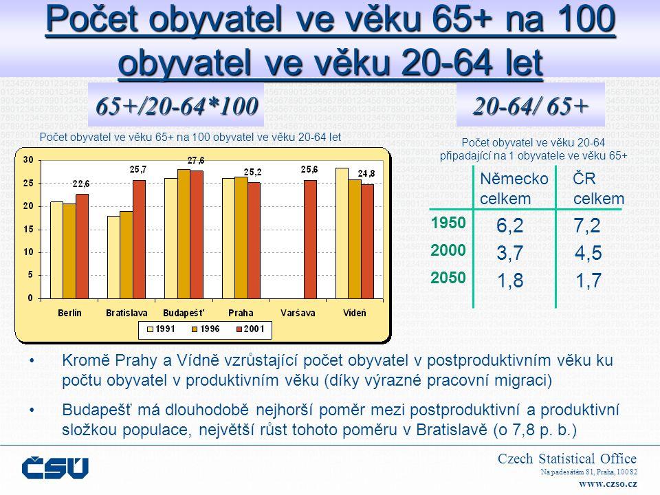 Czech Statistical Office Na padesátém 81, Praha, 100 82 www.czso.cz Počet obyvatel ve věku 65+ na 100 obyvatel ve věku 20-64 let 65+/20-64*100 Německo ČR celkem celkem 1950 2000 2050 6,2 7,2 3,7 4,5 1,8 1,7 20-64/ 65+ Kromě Prahy a Vídně vzrůstající počet obyvatel v postproduktivním věku ku počtu obyvatel v produktivním věku (díky výrazné pracovní migraci) Budapešť má dlouhodobě nejhorší poměr mezi postproduktivní a produktivní složkou populace, největší růst tohoto poměru v Bratislavě (o 7,8 p.