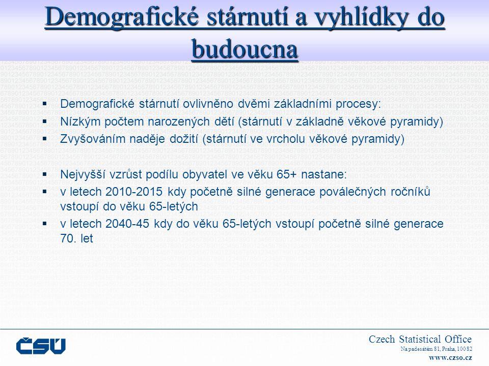 Czech Statistical Office Na padesátém 81, Praha, 100 82 www.czso.cz  Demografické stárnutí ovlivněno dvěmi základními procesy:  Nízkým počtem narozených dětí (stárnutí v základně věkové pyramidy)  Zvyšováním naděje dožití (stárnutí ve vrcholu věkové pyramidy)  Nejvyšší vzrůst podílu obyvatel ve věku 65+ nastane:  v letech 2010-2015 kdy početně silné generace poválečných ročníků vstoupí do věku 65-letých  v letech 2040-45 kdy do věku 65-letých vstoupí početně silné generace 70.