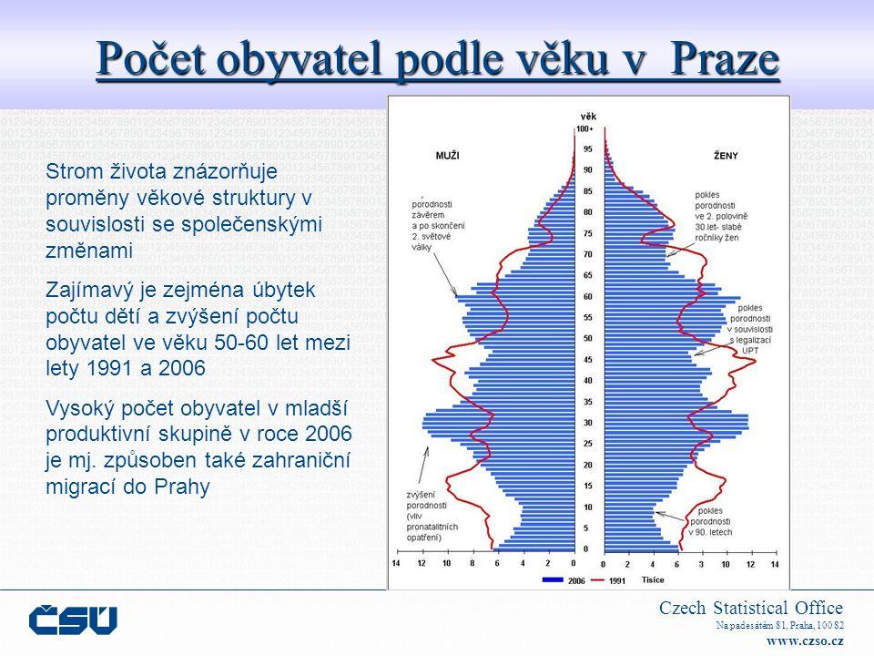 Czech Statistical Office Na padesátém 81, Praha, 100 82 www.czso.cz Počet obyvatel podle věku v Praze Strom života znázorňuje proměny věkové struktury