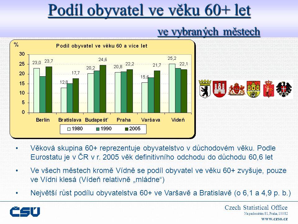 Czech Statistical Office Na padesátém 81, Praha, 100 82 www.czso.cz Podíl obyvatel ve věku 75+ V roce 1991 a 2001 Obyvatelstvo ve věku 75+ má větší nároky na zdravotní a sociální péči, proto je třeba analyzovat růst této skupiny zejména s ohledem na kapacity sociálních a zdravotních zařízení Nejvyšší podíl (2001): Bratislava a Vídeň (více než 8 %) Nejvyšší zvýšení podílu (2001 / 1991): Bratislava (o 5 p.