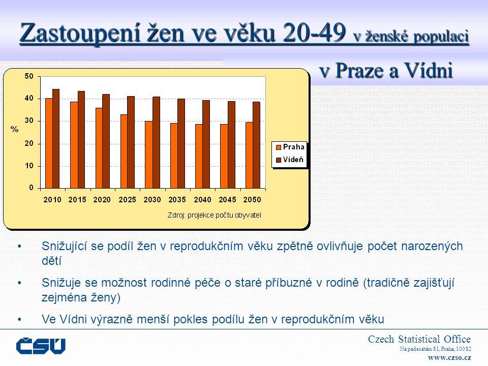 Czech Statistical Office Na padesátém 81, Praha, 100 82 www.czso.cz Zastoupení žen ve věku 20-49 v ženské populaci v Praze a Vídni v Praze a Vídni Sni