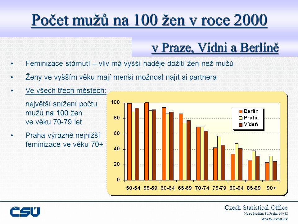 Czech Statistical Office Na padesátém 81, Praha, 100 82 www.czso.cz Míra zaměstnanosti ve věku 55-64 v Praze a Vídni Míra zaměstnanosti obyvatel ve věku 55-64 (%) v roce 2005 PrahaVídeň 58,531,6 Prahamužiženy 200572,246,5 Velké rozdíly mezi Prahou a Vídní – přetrvávání tradice z dob totality (tradičně vysoké hodnoty zaměstnanosti obyvatel) Nižší míra zaměstnanosti žen – ještě se plně neprojevil vliv zvýšení věku odchodu do důchodu