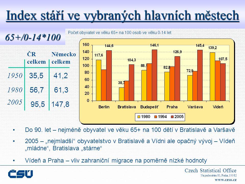 Czech Statistical Office Na padesátém 81, Praha, 100 82 www.czso.cz Index stáří ve vybraných hlavních městech 65+/0-14*100 ČR Německo celkem 2005 95,5 147,8 1950 1980 56,7 61,3 35,5 41,2 Do 90.