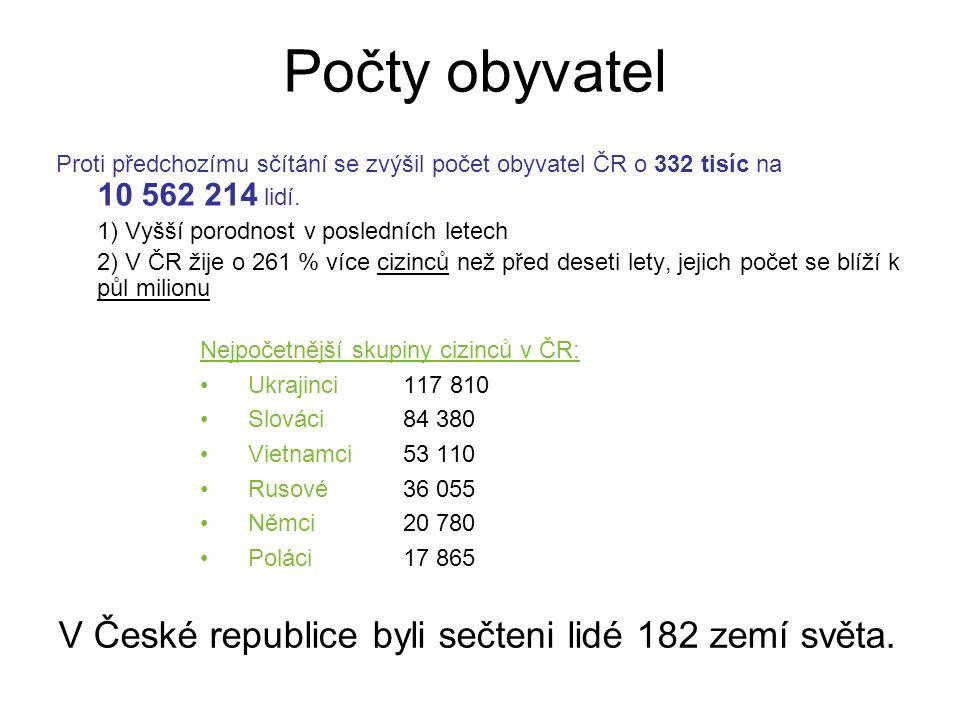 Počty obyvatel Proti předchozímu sčítání se zvýšil počet obyvatel ČR o 332 tisíc na 10 562 214 lidí.