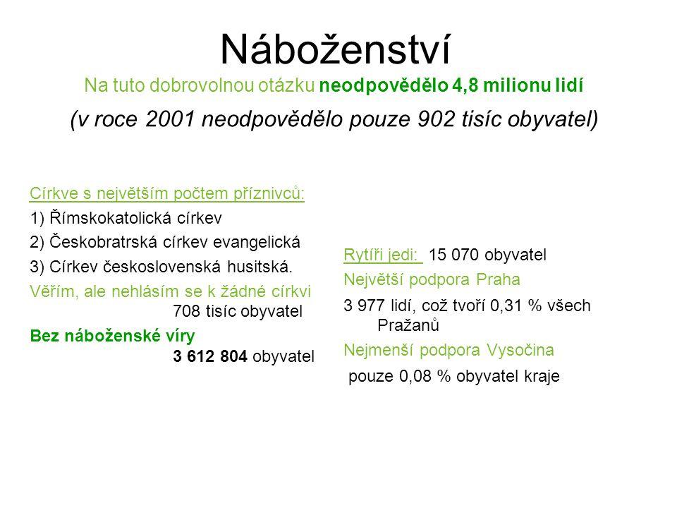 Náboženství Na tuto dobrovolnou otázku neodpovědělo 4,8 milionu lidí (v roce 2001 neodpovědělo pouze 902 tisíc obyvatel) Církve s největším počtem příznivců: 1) Římskokatolická církev 2) Českobratrská církev evangelická 3) Církev československá husitská.
