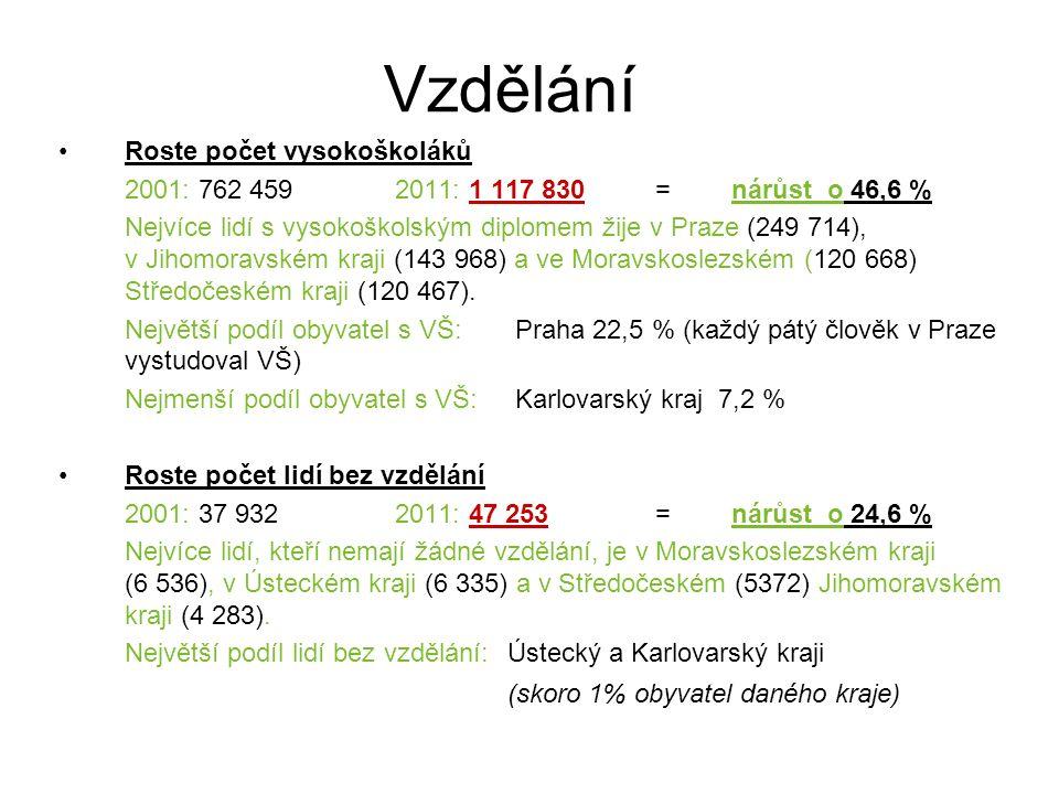 Vzdělání Roste počet vysokoškoláků 2001: 762 459 2011: 1 117 830 = nárůst o 46,6 % Nejvíce lidí s vysokoškolským diplomem žije v Praze (249 714), v Jihomoravském kraji (143 968) a ve Moravskoslezském (120 668) Středočeském kraji (120 467).