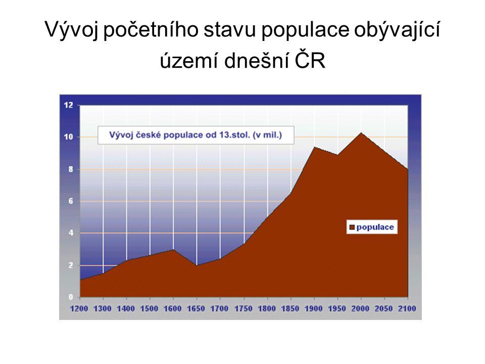 Vývoj početního stavu populace obývající území dnešní ČR
