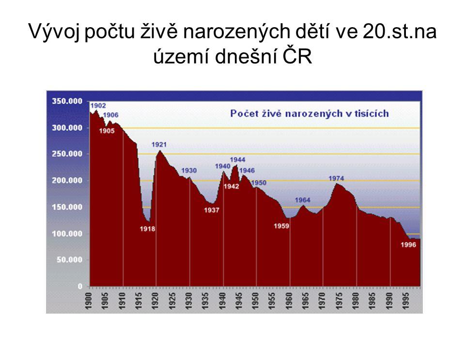 Vývoj počtu živě narozených dětí ve 20.st.na území dnešní ČR
