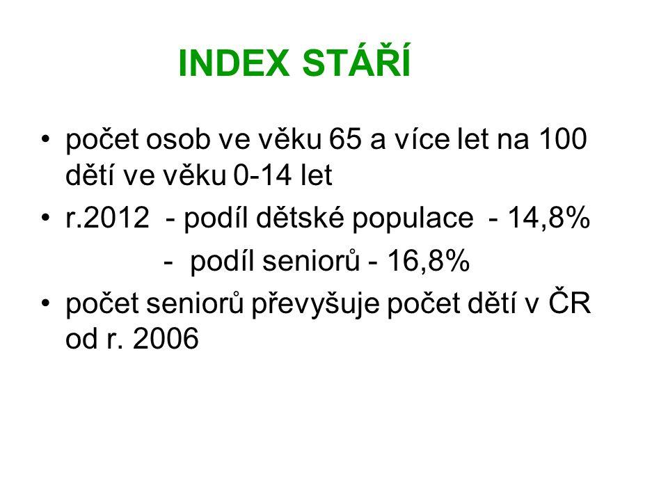 INDEX STÁŘÍ počet osob ve věku 65 a více let na 100 dětí ve věku 0-14 let r.2012 - podíl dětské populace - 14,8% - podíl seniorů - 16,8% počet seniorů převyšuje počet dětí v ČR od r.