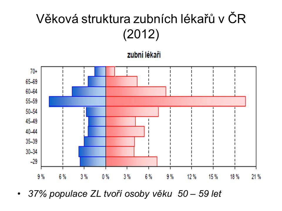 Věková struktura zubních lékařů v ČR (2012) 37% populace ZL tvoří osoby věku 50 – 59 let