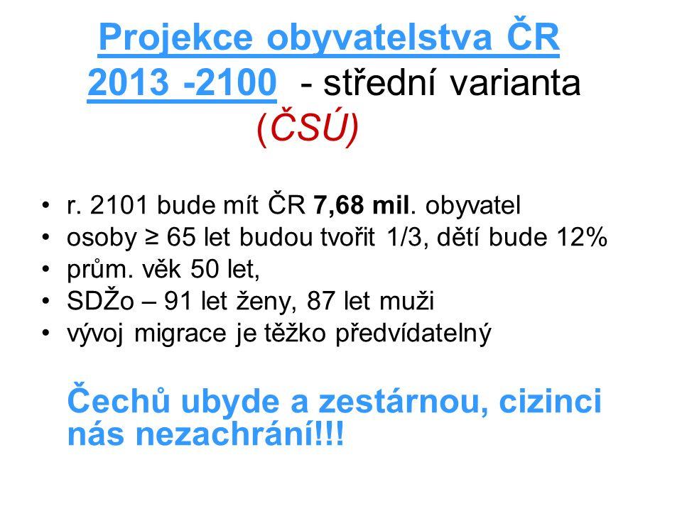 Projekce obyvatelstva ČR 2013 -2100 - střední varianta (ČSÚ) r.