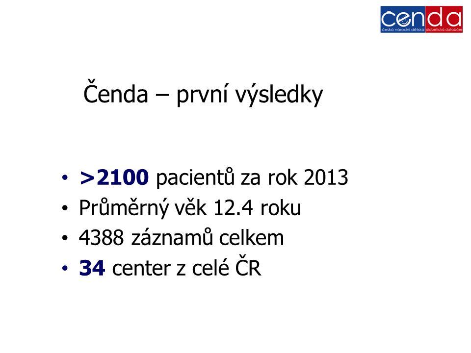 Čenda – první výsledky >2100 pacientů za rok 2013 Průměrný věk 12.4 roku 4388 záznamů celkem 34 center z celé ČR
