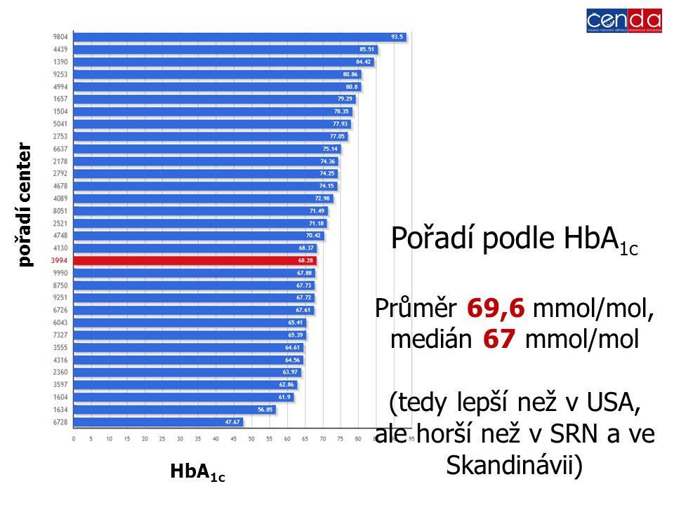 HbA 1c pořadí center Pořadí podle HbA 1c Průměr 69,6 mmol/mol, medián 67 mmol/mol (tedy lepší než v USA, ale horší než v SRN a ve Skandinávii)