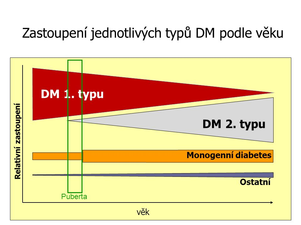 DM 1. typu věk Relativní zastoupení DM 2.