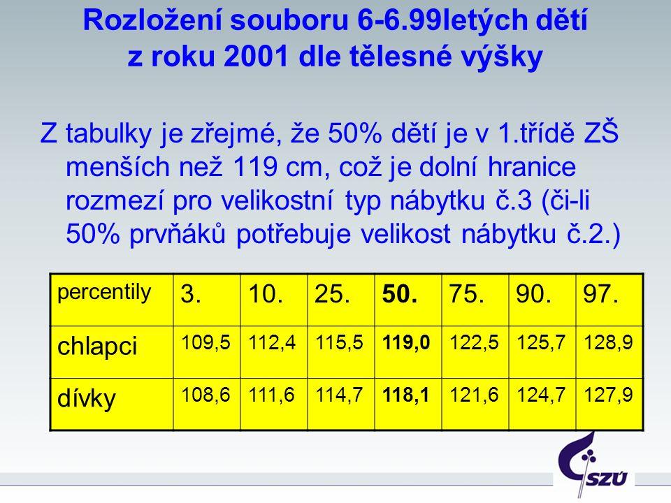 Rozložení souboru 6-6.99letých dětí z roku 2001 dle tělesné výšky Z tabulky je zřejmé, že 50% dětí je v 1.třídě ZŠ menších než 119 cm, což je dolní hr