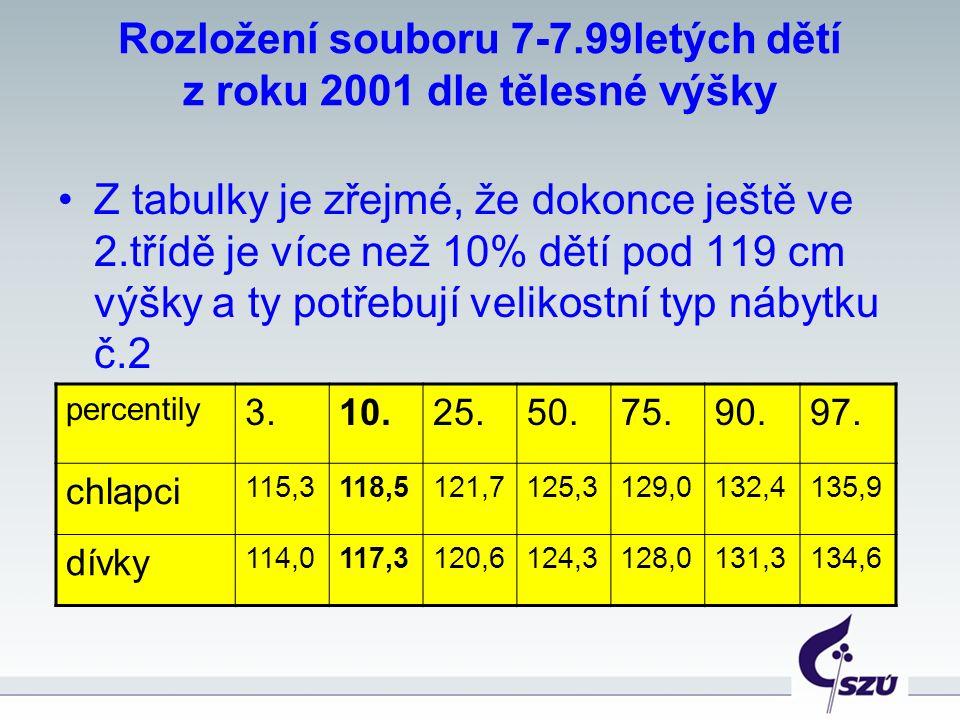 Rozložení souboru 7-7.99letých dětí z roku 2001 dle tělesné výšky Z tabulky je zřejmé, že dokonce ještě ve 2.třídě je více než 10% dětí pod 119 cm výšky a ty potřebují velikostní typ nábytku č.2 percentily 3.10.25.50.75.90.97.