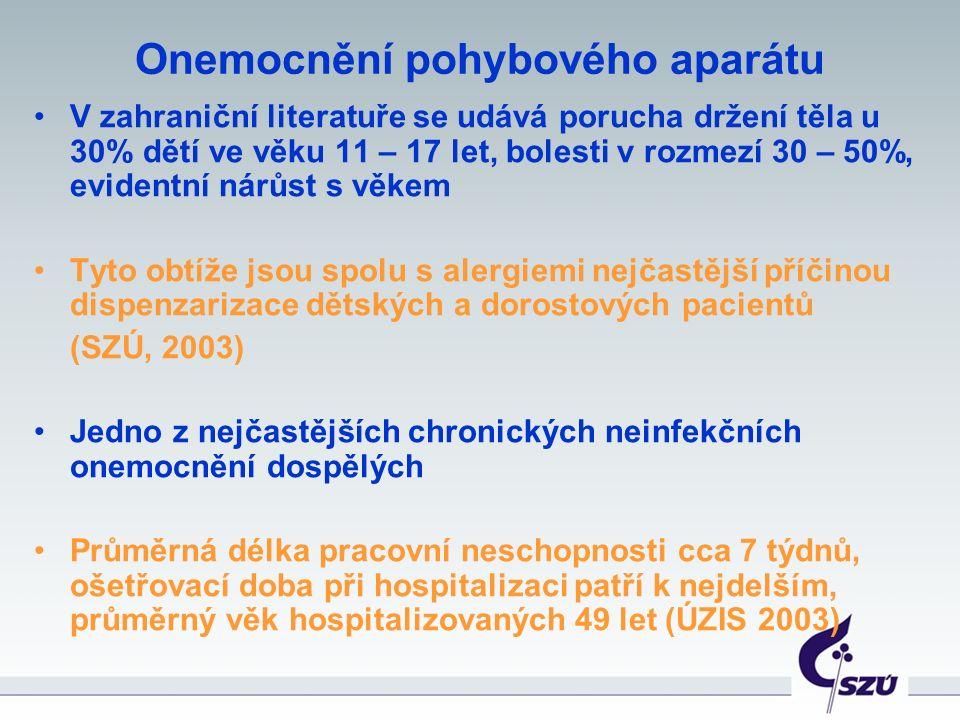 Onemocnění pohybového aparátu V zahraniční literatuře se udává porucha držení těla u 30% dětí ve věku 11 – 17 let, bolesti v rozmezí 30 – 50%, evidentní nárůst s věkem Tyto obtíže jsou spolu s alergiemi nejčastější příčinou dispenzarizace dětských a dorostových pacientů (SZÚ, 2003) Jedno z nejčastějších chronických neinfekčních onemocnění dospělých Průměrná délka pracovní neschopnosti cca 7 týdnů, ošetřovací doba při hospitalizaci patří k nejdelším, průměrný věk hospitalizovaných 49 let (ÚZIS 2003)