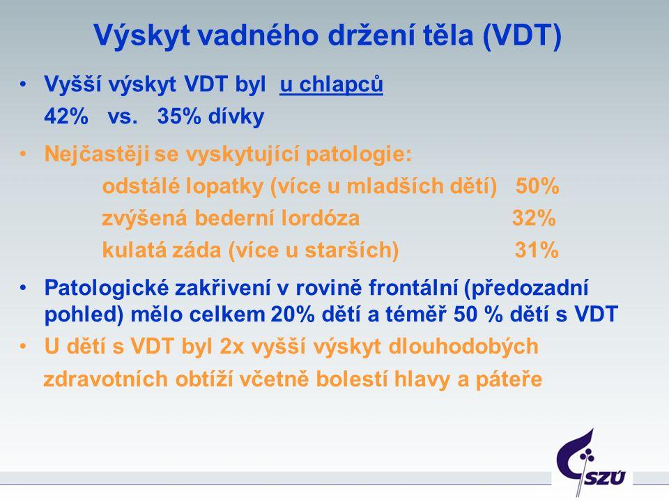 Výskyt vadného držení těla (VDT) Vyšší výskyt VDT byl u chlapců 42% vs. 35% dívky Nejčastěji se vyskytující patologie: odstálé lopatky (více u mladšíc