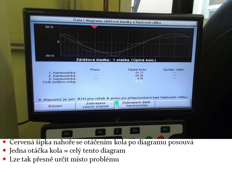 Červená šipka nahoře se otáčením kola po diagramu posouvá Jedna otáčka kola = celý tento diagram Lze tak přesně určit místo problému