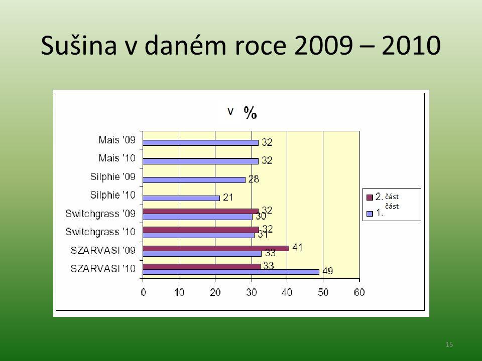 Sušina v daném roce 2009 – 2010 15