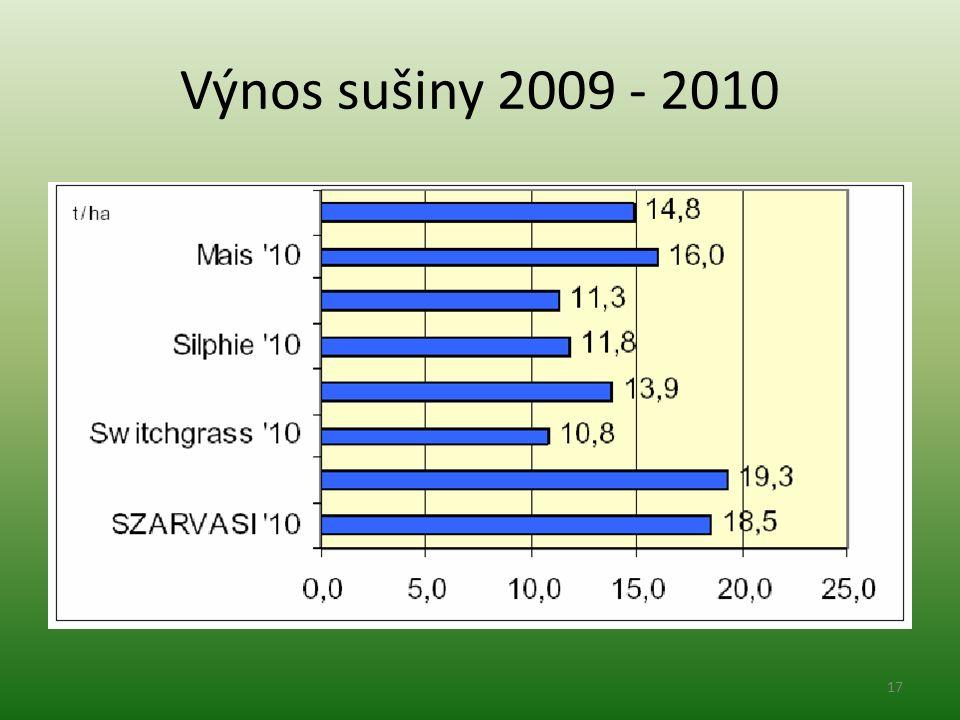 Výnos sušiny 2009 - 2010 17