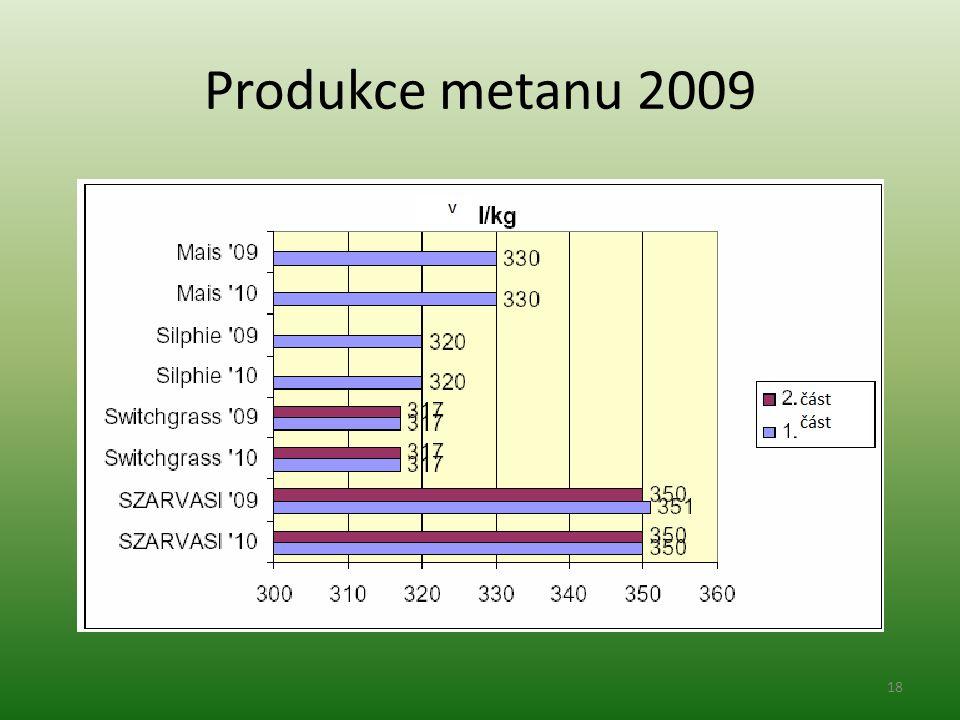 Produkce metanu 2009 18