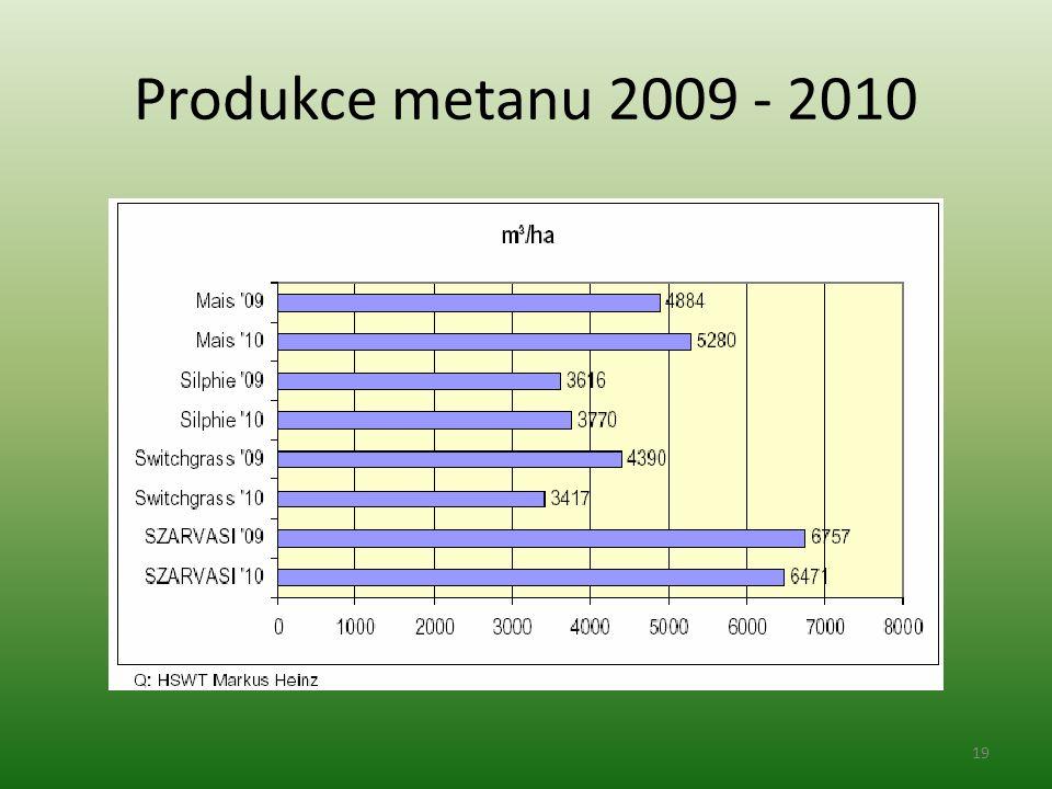 Produkce metanu 2009 - 2010 19