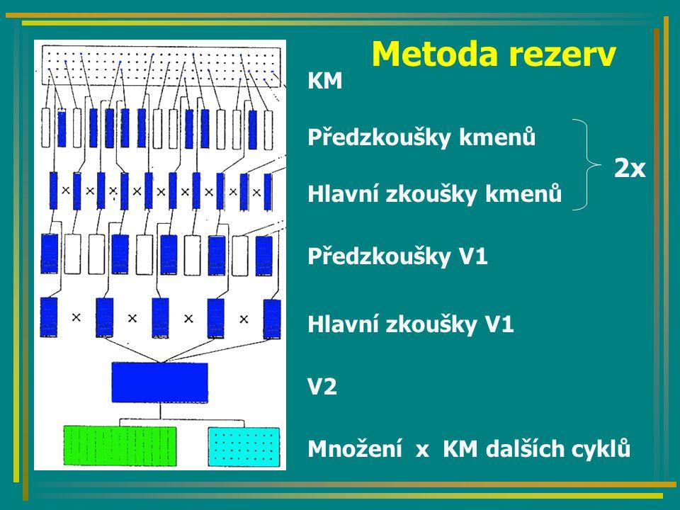 Metoda rezerv Předzkoušky kmenů Hlavní zkoušky kmenů Předzkoušky V1 V2 Hlavní zkoušky V1 Množení x KM dalších cyklů KM 2x