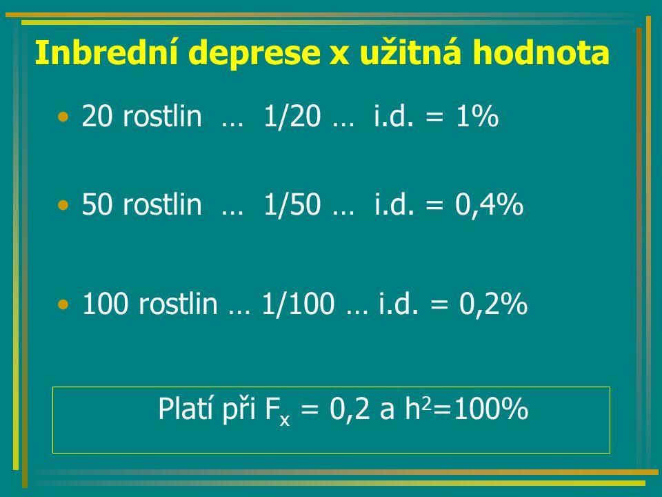 Inbrední deprese x užitná hodnota 50 rostlin … 1/50 … i.d. = 0,4% 20 rostlin … 1/20 … i.d. = 1% 100 rostlin … 1/100 … i.d. = 0,2% Platí při F x = 0,2
