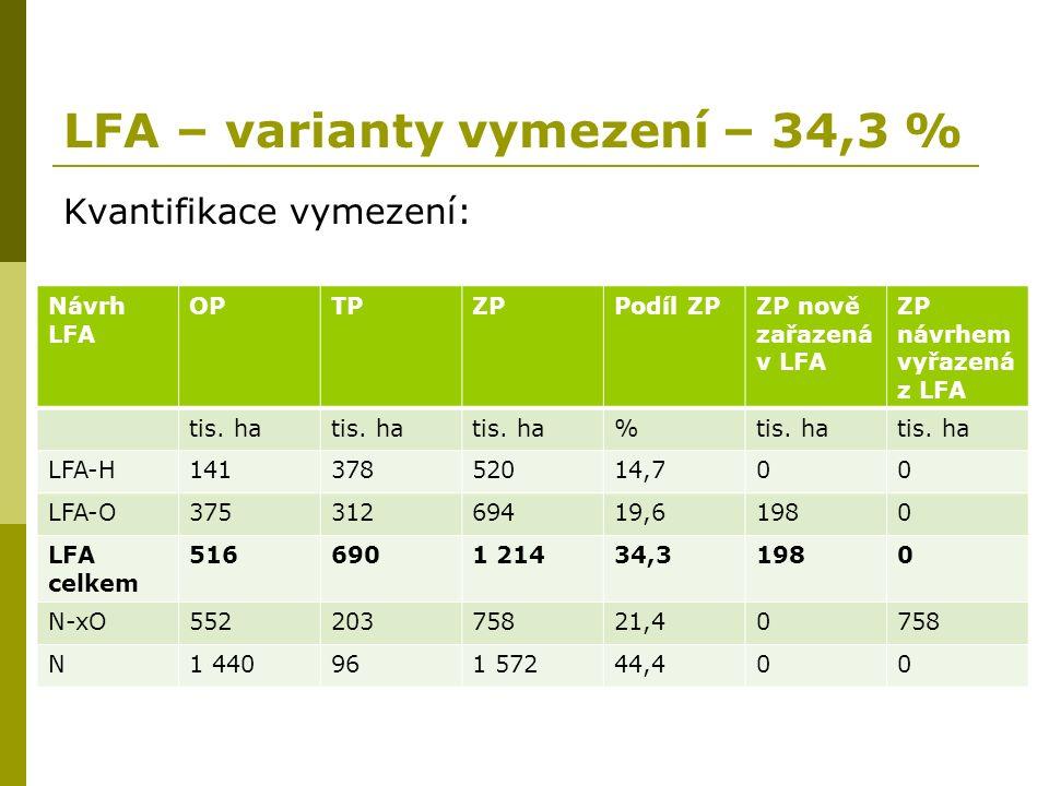 Kvantifikace vymezení: Návrh LFA OPTPZPPodíl ZPZP nově zařazená v LFA ZP návrhem vyřazená z LFA tis. ha % LFA-H14137852014,700 LFA-O37531269419,61980