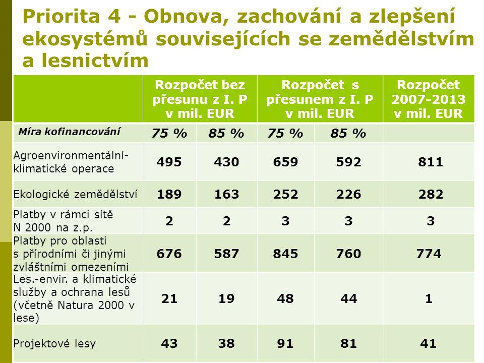 Priorita 4 - Obnova, zachování a zlepšení ekosystémů souvisejících se zemědělstvím a lesnictvím Rozpočet bez přesunu z I. P v mil. EUR Rozpočet s přes