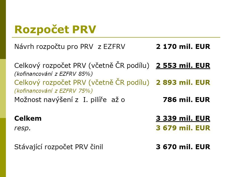 Rozpočet PRV Návrh rozpočtu pro PRV z EZFRV2 170 mil.