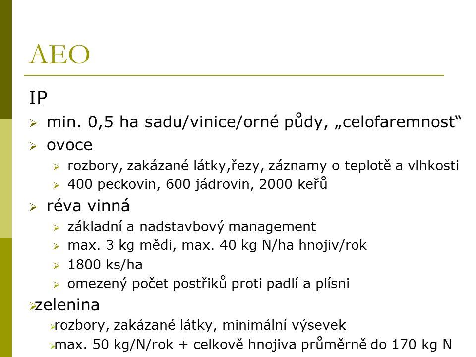 AEO IP  min.