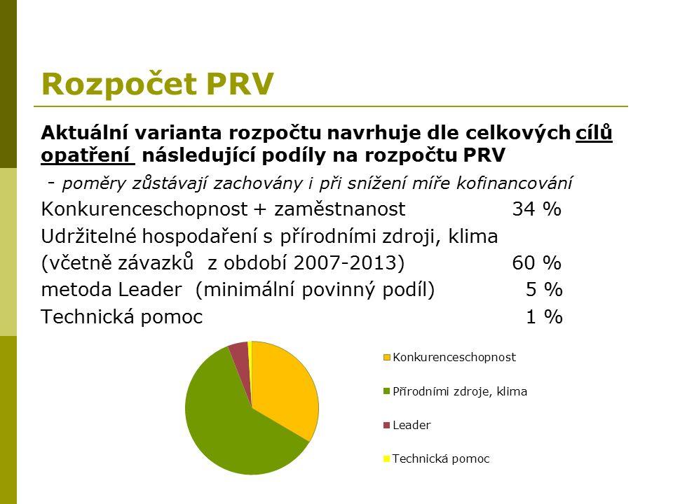 Rozpočet PRV Aktuální varianta rozpočtu navrhuje dle celkových cílů opatření následující podíly na rozpočtu PRV - poměry zůstávají zachovány i při snížení míře kofinancování Konkurenceschopnost + zaměstnanost 34 % Udržitelné hospodaření s přírodními zdroji, klima (včetně závazků z období 2007-2013) 60 % metoda Leader (minimální povinný podíl) 5 % Technická pomoc 1 %
