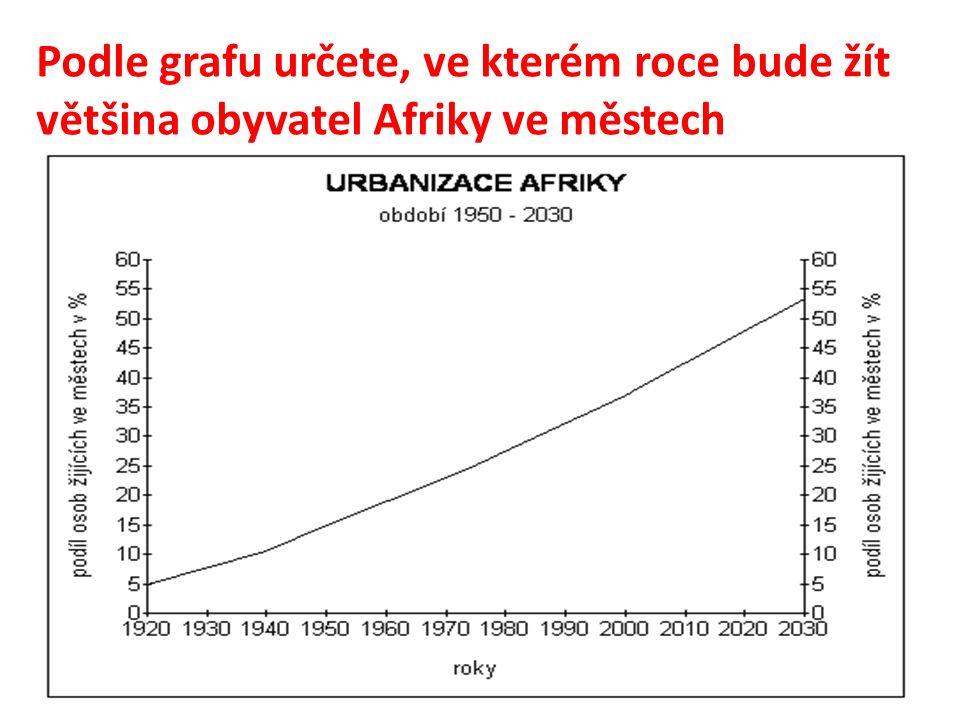 Podle grafu určete, ve kterém roce bude žít většina obyvatel Afriky ve městech