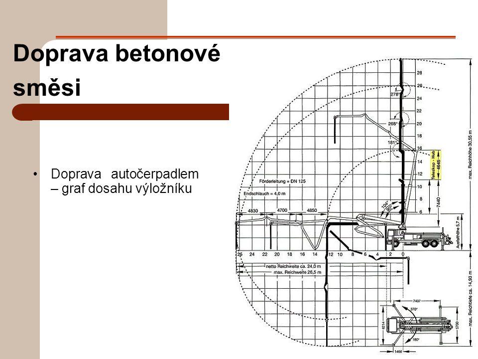 Doprava betonové směsi Doprava autočerpadlem – graf dosahu výložníku