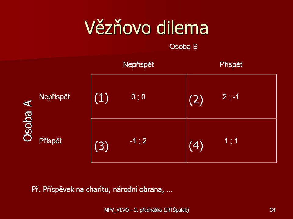 Vězňovo dilema Osoba B NepřispětPřispět Nepřispět0 ; 02 ; -1 Přispět-1 ; 21 ; 1 Osoba A (1) (2) (4) (3) Př.