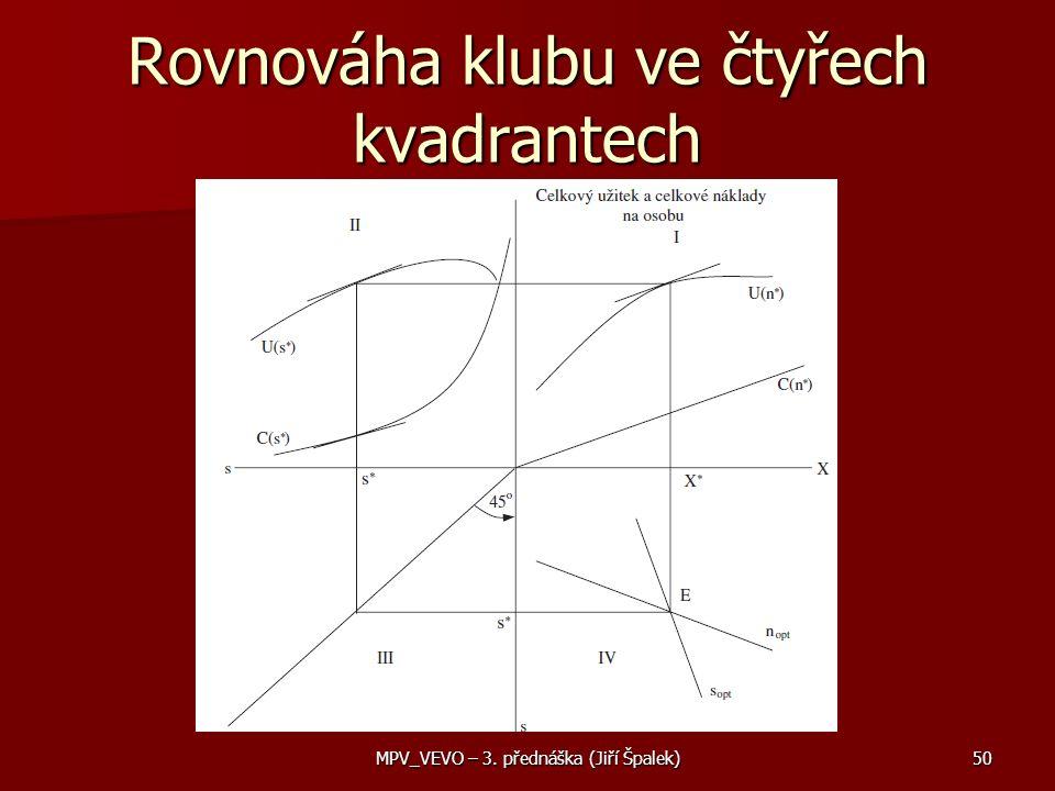 Rovnováha klubu ve čtyřech kvadrantech MPV_VEVO – 3. přednáška (Jiří Špalek)50