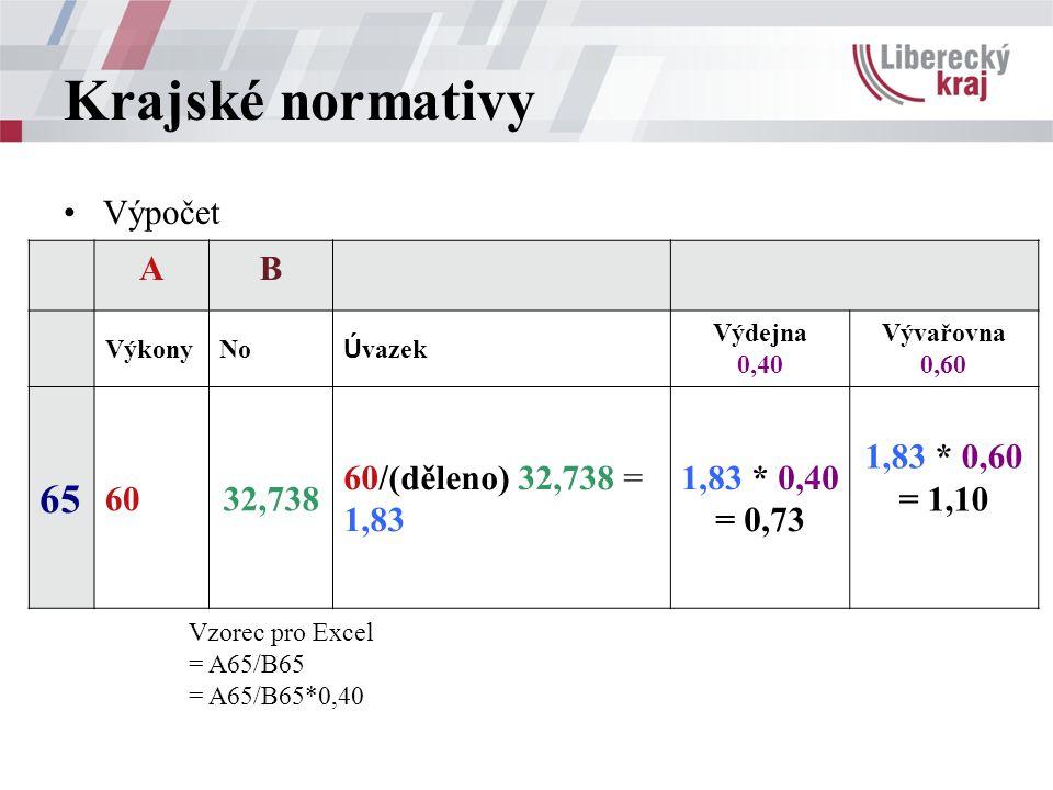 Krajské normativy Výpočet Vzorec pro Excel = A65/B65 = A65/B65*0,40 AB VýkonyNo Ú vazek Výdejna 0,40 Vývařovna 0,60 65 6032,738 60/(děleno) 32,738 = 1,83 1,83 * 0,40 = 0,73 1,83 * 0,60 = 1,10