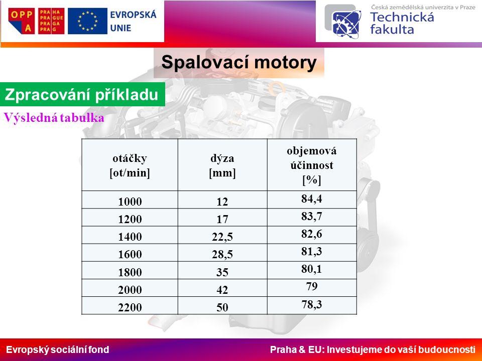 Evropský sociální fond Praha & EU: Investujeme do vaší budoucnosti Spalovací motory Zpracování příkladu Výsledná tabulka otáčky [ot/min] dýza [mm] objemová účinnost [%] 100012 84,4 120017 83,7 140022,5 82,6 160028,5 81,3 180035 80,1 200042 79 220050 78,3