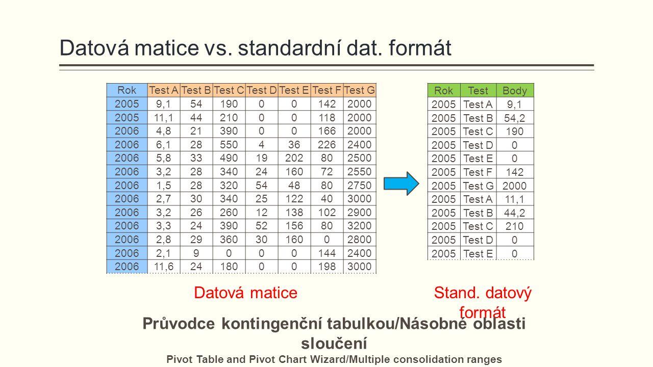 Datová matice vs. standardní dat. formát RokTest ATest BTest CTest DTest ETest FTest G 20059,154190001422000 200511,144210001182000 20064,821390001662