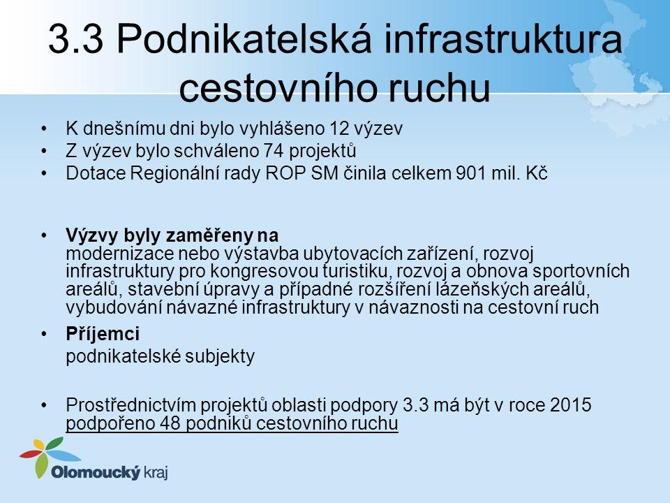3.3 Podnikatelská infrastruktura cestovního ruchu K dnešnímu dni bylo vyhlášeno 12 výzev Z výzev bylo schváleno 74 projektů Dotace Regionální rady ROP SM činila celkem 901 mil.
