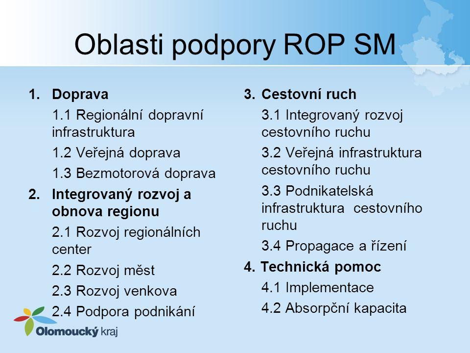 Oblasti podpory ROP SM 1.Doprava 1.1 Regionální dopravní infrastruktura 1.2 Veřejná doprava 1.3 Bezmotorová doprava 2.Integrovaný rozvoj a obnova regionu 2.1 Rozvoj regionálních center 2.2 Rozvoj měst 2.3 Rozvoj venkova 2.4 Podpora podnikání 3.