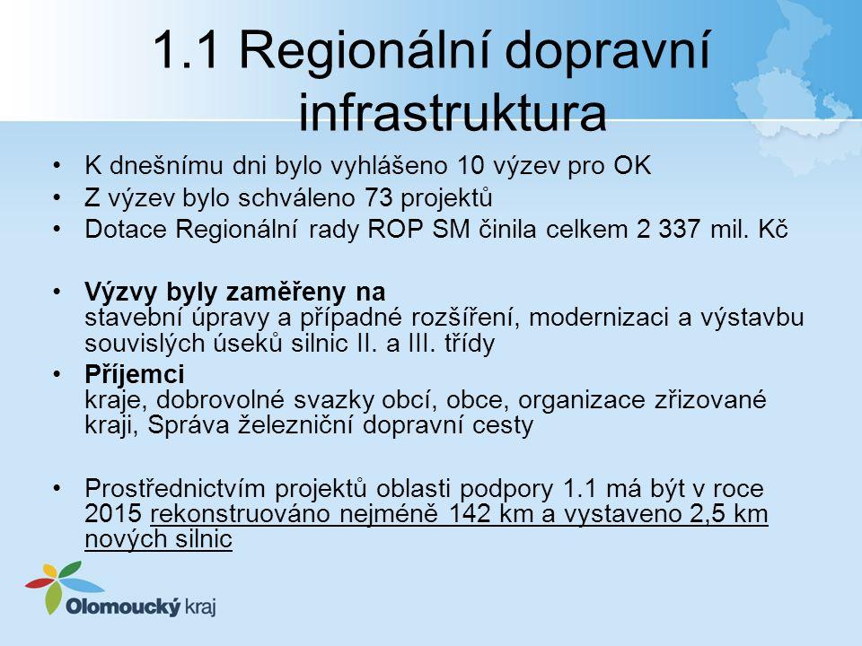 1.1 Regionální dopravní infrastruktura K dnešnímu dni bylo vyhlášeno 10 výzev pro OK Z výzev bylo schváleno 73 projektů Dotace Regionální rady ROP SM činila celkem 2 337 mil.