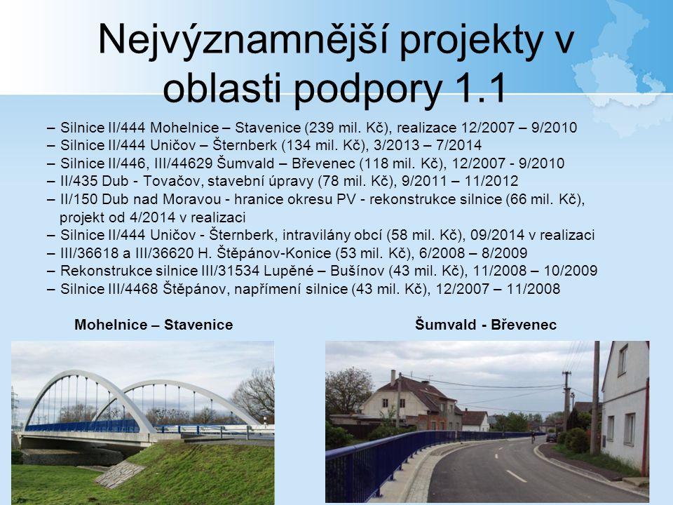 Nejvýznamnější projekty v oblasti podpory 1.1 –Silnice II/444 Mohelnice – Stavenice (239 mil.