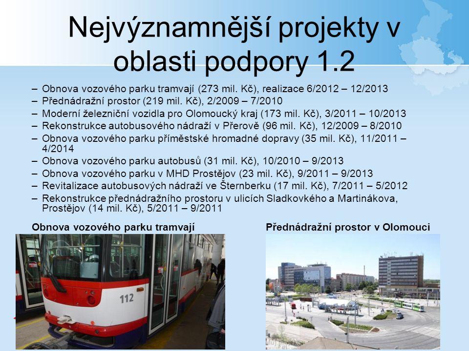 Nejvýznamnější projekty v oblasti podpory 1.2 –Obnova vozového parku tramvají (273 mil.