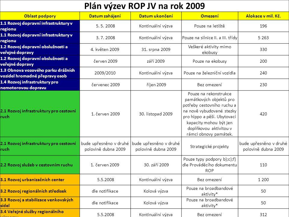 Plán výzev ROP JV na rok 2009 Oblast podporyDatum zahájeníDatum ukončeníOmezeníAlokace v mil. Kč. 1.1 Rozvoj dopravní infrastruktury v regionu 5. 5. 2